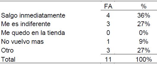 Tabla 11