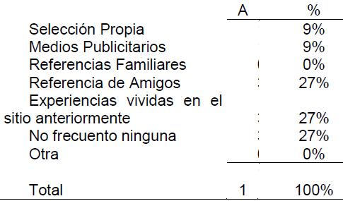 Tabla 16