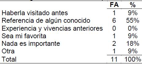 Tabla 20