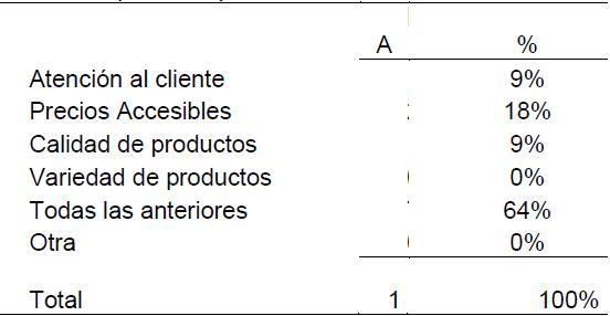 Tabla 27