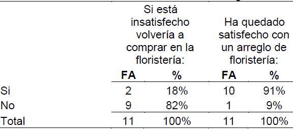 Tabla 28