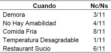 Tabla 14