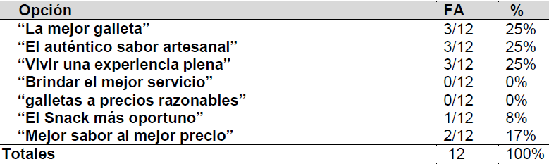 Tabla 7