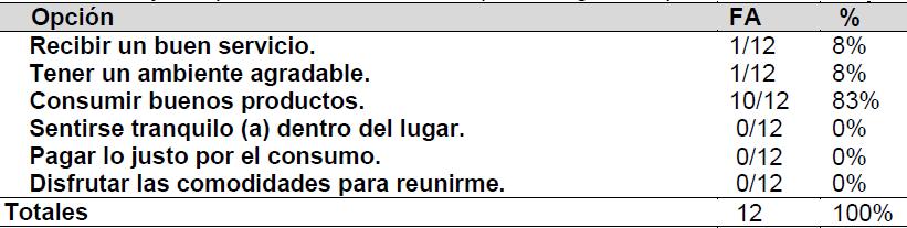 Tabla 8